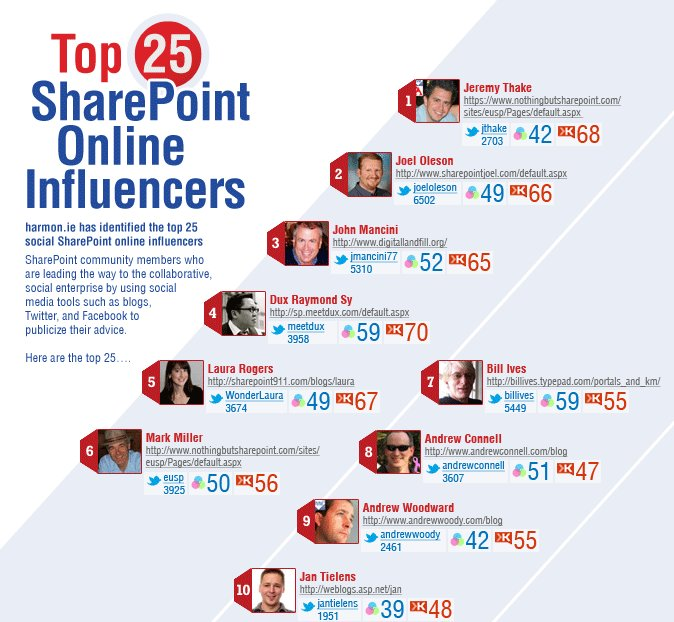 "Dies ist ein Auszug der Studie ""The Top 25 Most Influential SharePoint""."