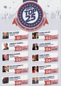 Zu sehen sind die ersten 10 Personen, die den größten Einfluss im Internet auf andere SharePoint-Experten haben. 1. Joel Oleson, 2. Mark Miller, 3. Andrew Connel, 4. Laura Rogers, 5. John Mancini, 6. Todd Klindt, 7. Dux Ray Mond Sy, 8. Jeremy Thake, 9. Mike Herrity, 10. Michael Gannoti