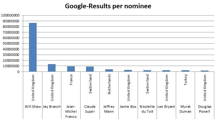 Eine interessante Betrachtung ist die Anzahl der Google-Suchergebnisse. (Natürlich sind die Zahlen mit Vorsicht zu genießen...)