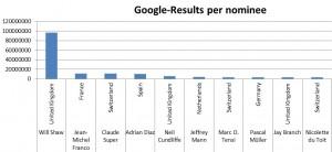 """Hier die Top 10 der SharePoint-Experten mit den meisten Suchergebnissen (Google), wenn man nach """"SharePoint <Vorname> <Nachname>"""" sucht."""