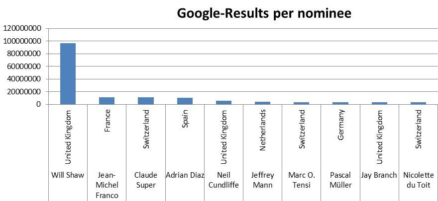 """Hier die Top 10 der SharePoint-Experten mit den meisten Suchergebnissen (Google), wenn man nach """"SharePoint """" sucht."""